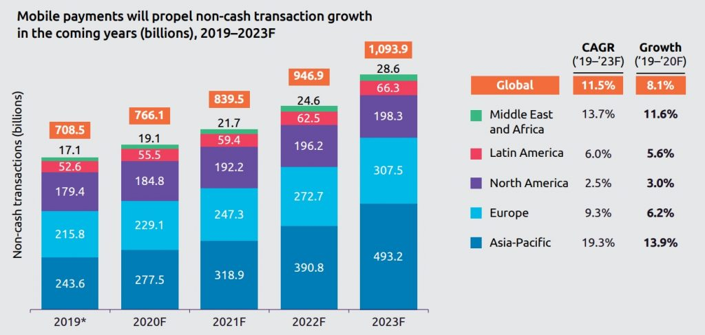 Mobile payments will propel non-cash transaction growth in the coming years
