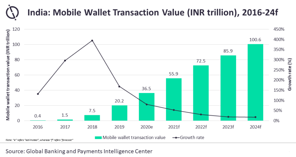 Mobile wallet transactions in India