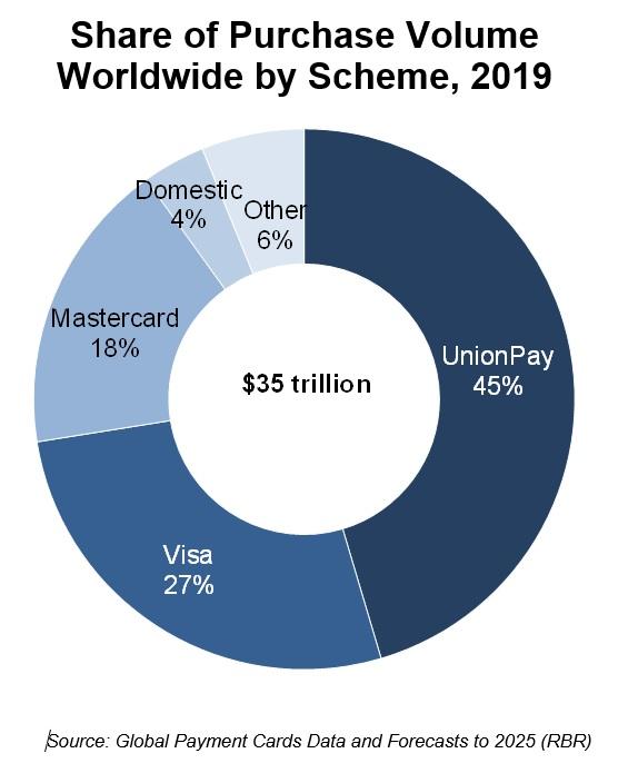 Share of Purchase Volume worldwide by card scheme