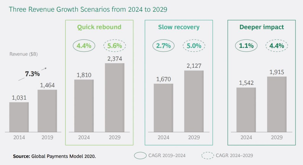 Three Payments Revenue Growth Scenarios from 2024 to 2029