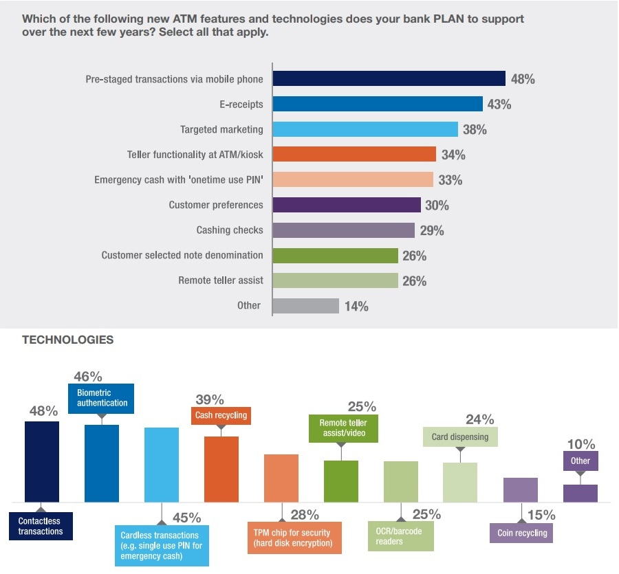 ATM and Self-Service Software Trends report