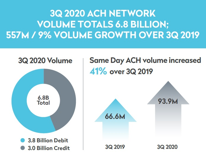 ACH Network Infographic