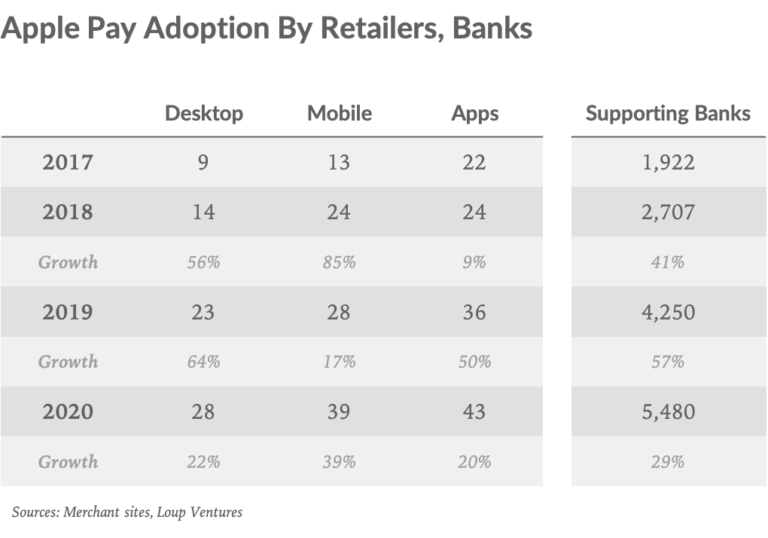 Apple pay adoption by retailers and banks