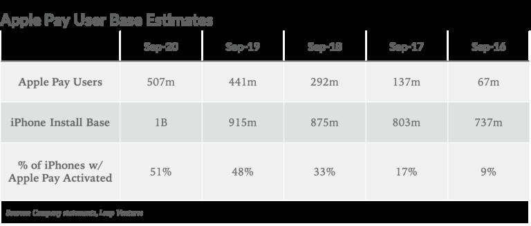 Apple User estimates