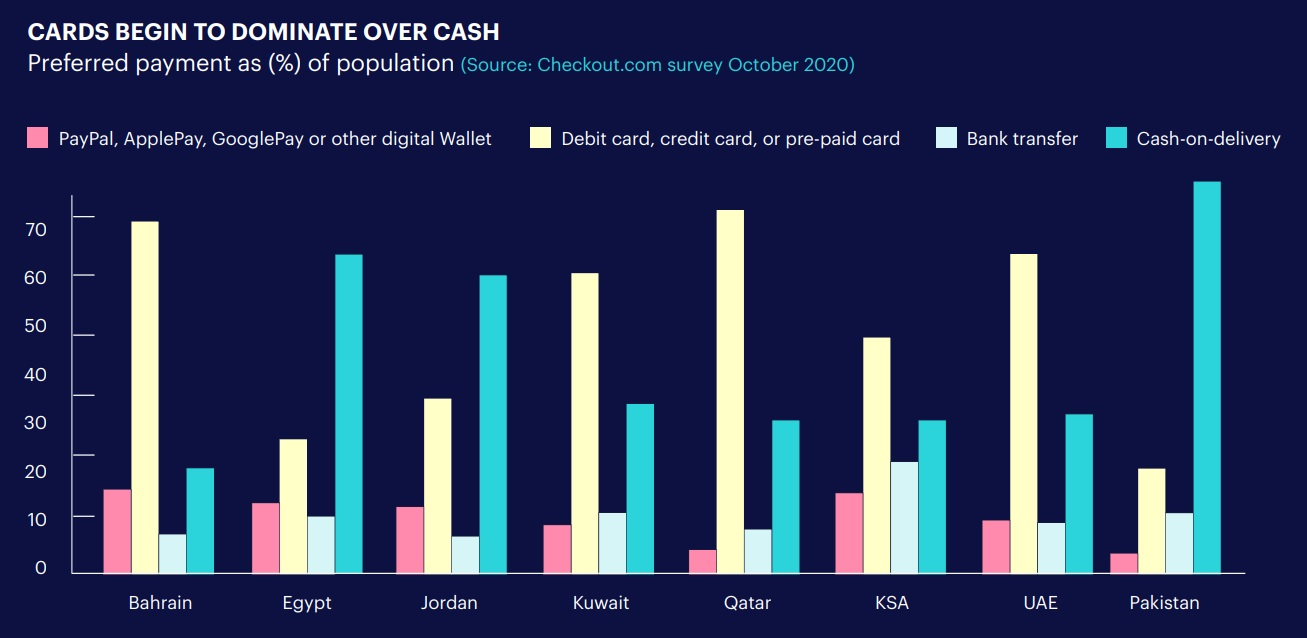 CARDS BEGIN TO DOMINATE OVER CASH
