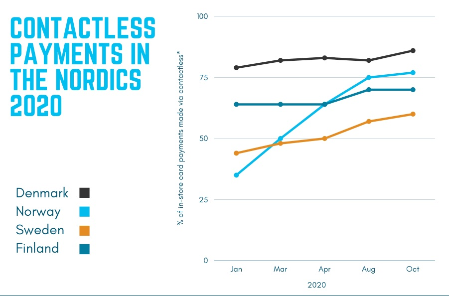 Contactless payments in the Nordics 2020