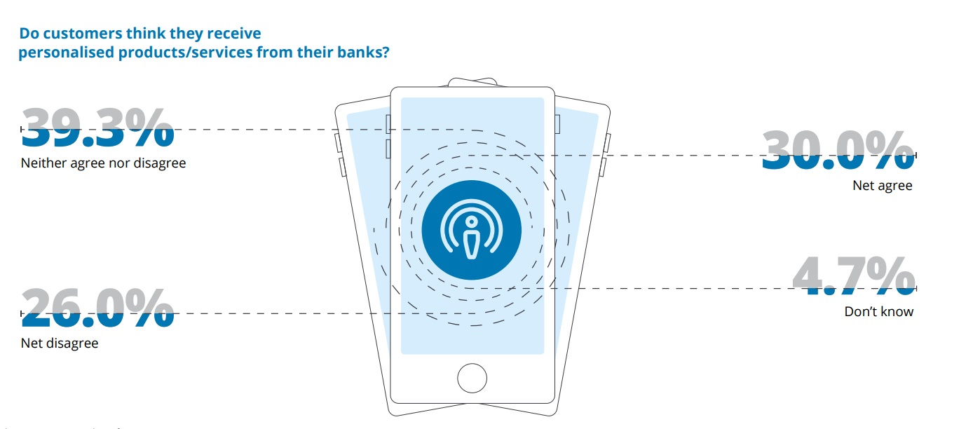 Do customers think they receive personalised products from their banks