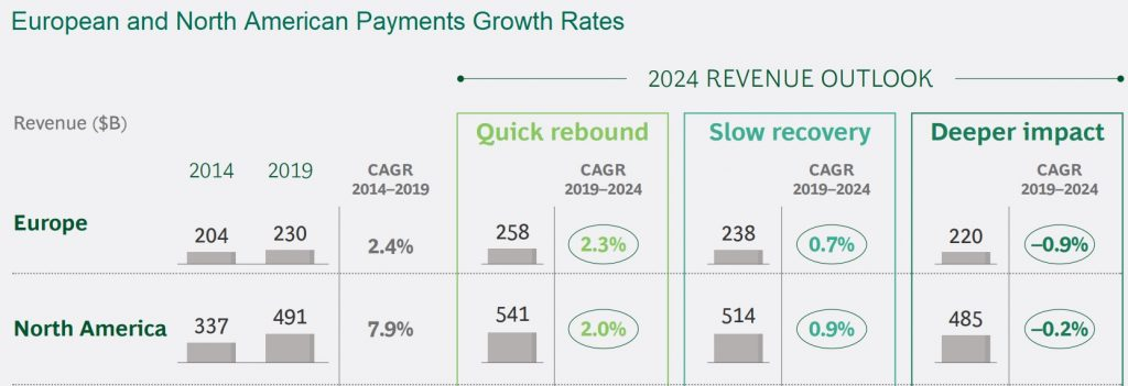 European and North America payments revenue growth forecasts