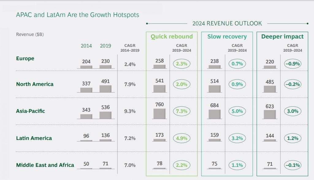 LatAm, Asia and MEA payments revenue growth forecasts