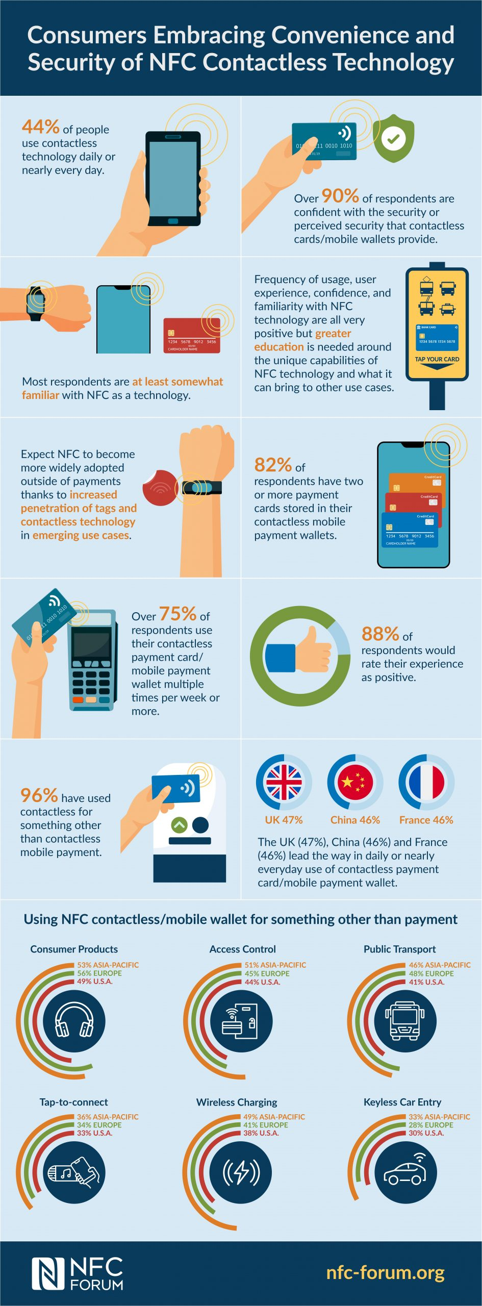 Contactless Usage Infographic
