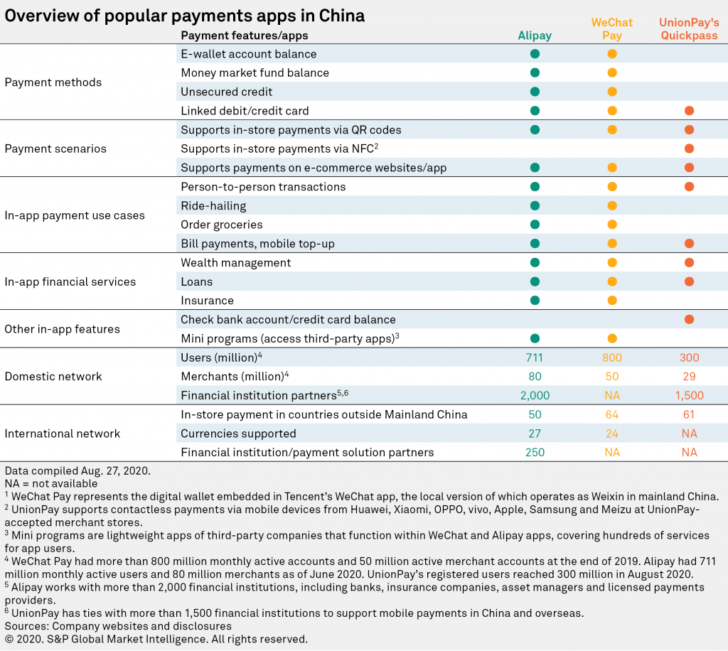 Overview of mobile payment apps in China