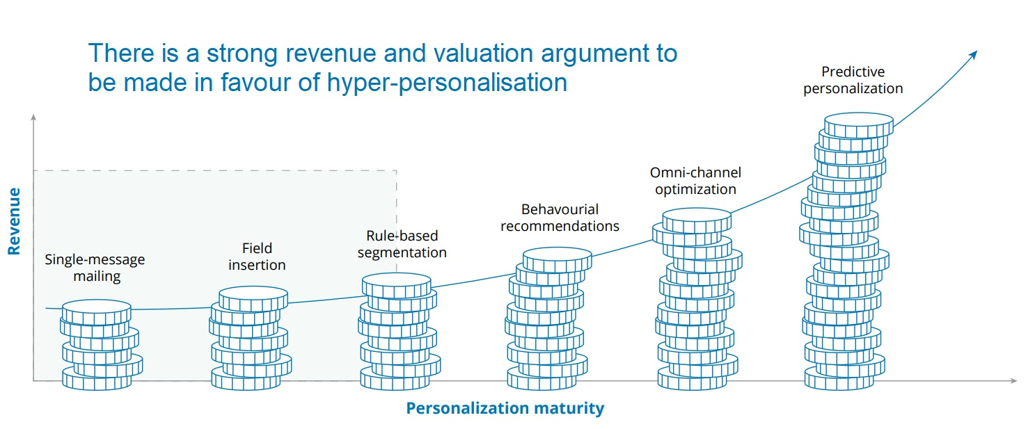 Revenue drivers for hyper-personalisation