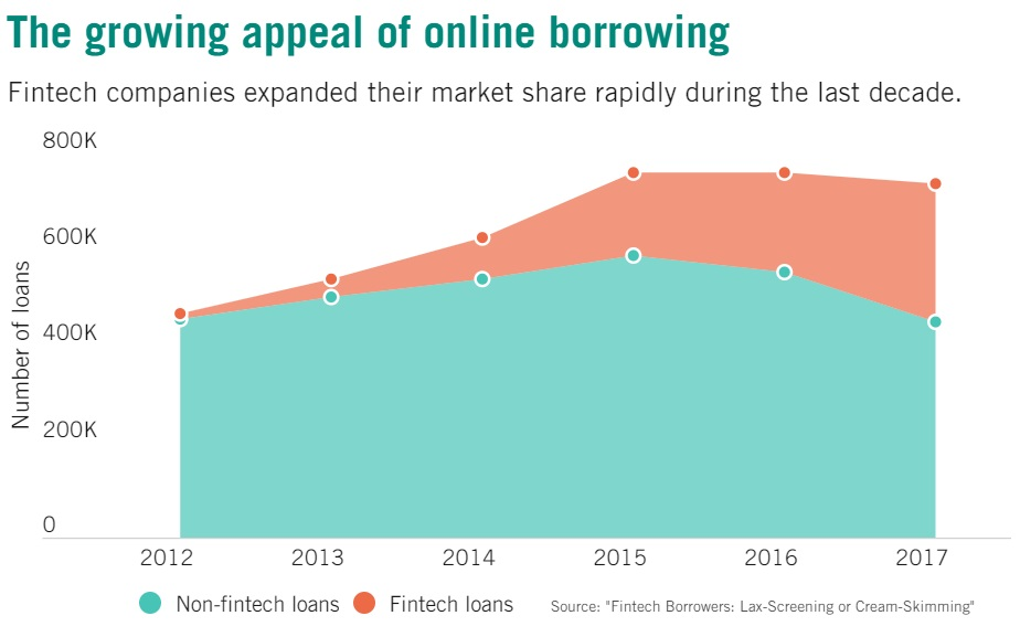 The growing appeal of FinTech borrowing online