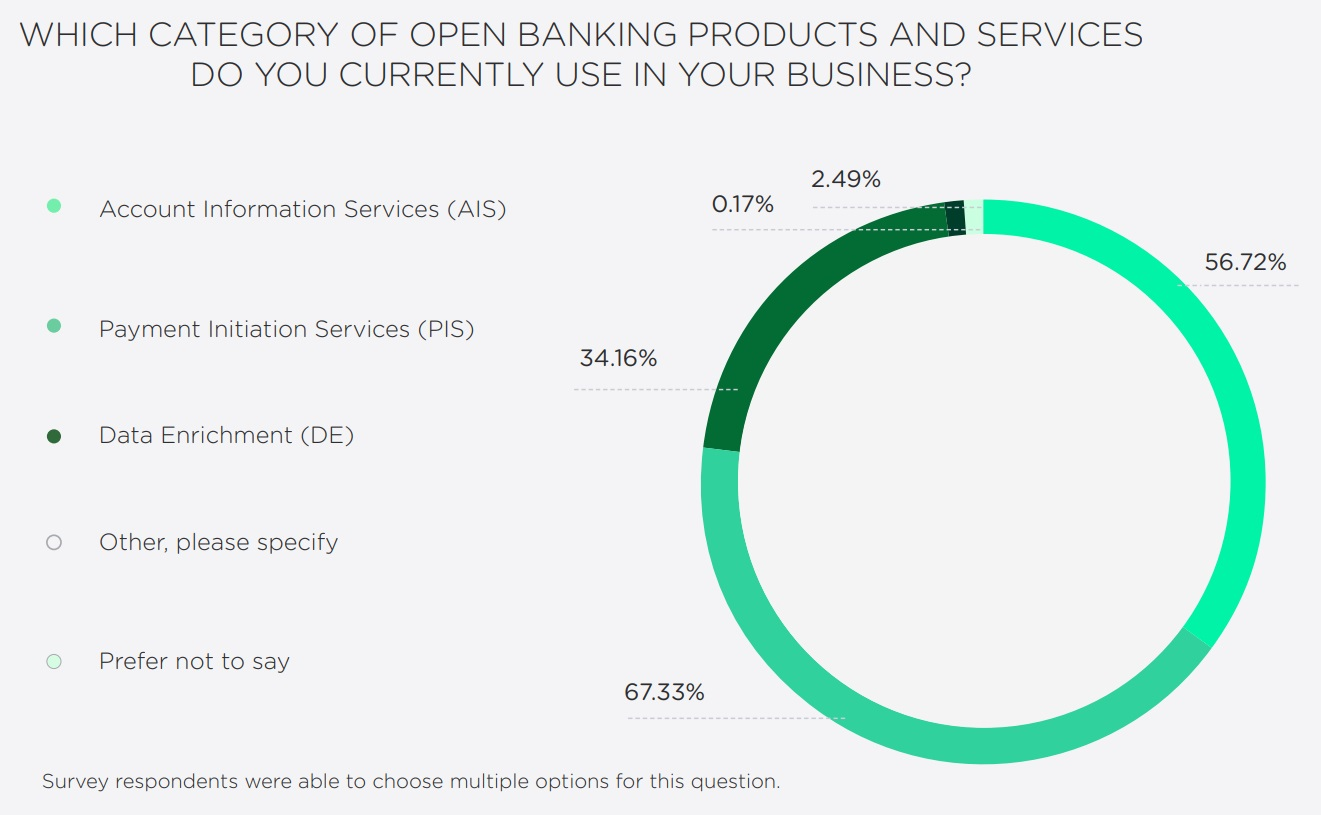 WHICH CATEGORY OF OPEN BANKING PRODUCTS AND SERVICES DO YOU USE