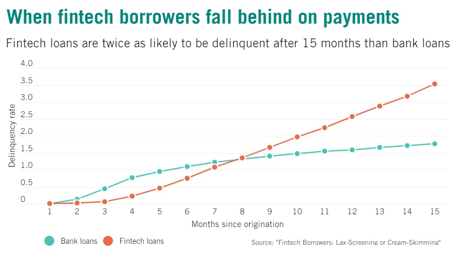 When FinTech borrowers fall behind payments