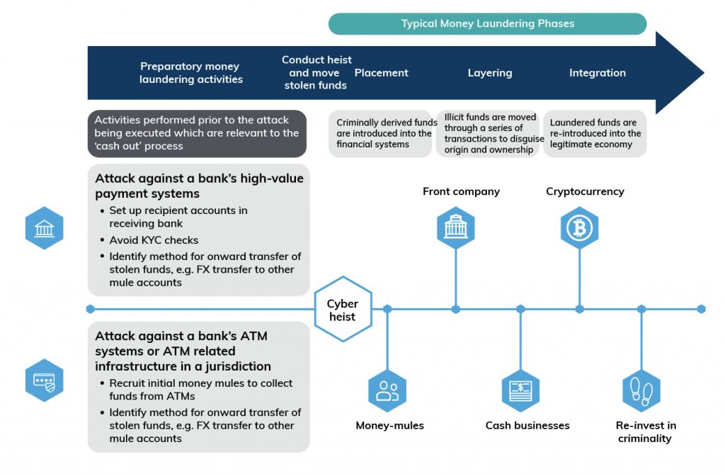 money-laundering money flow