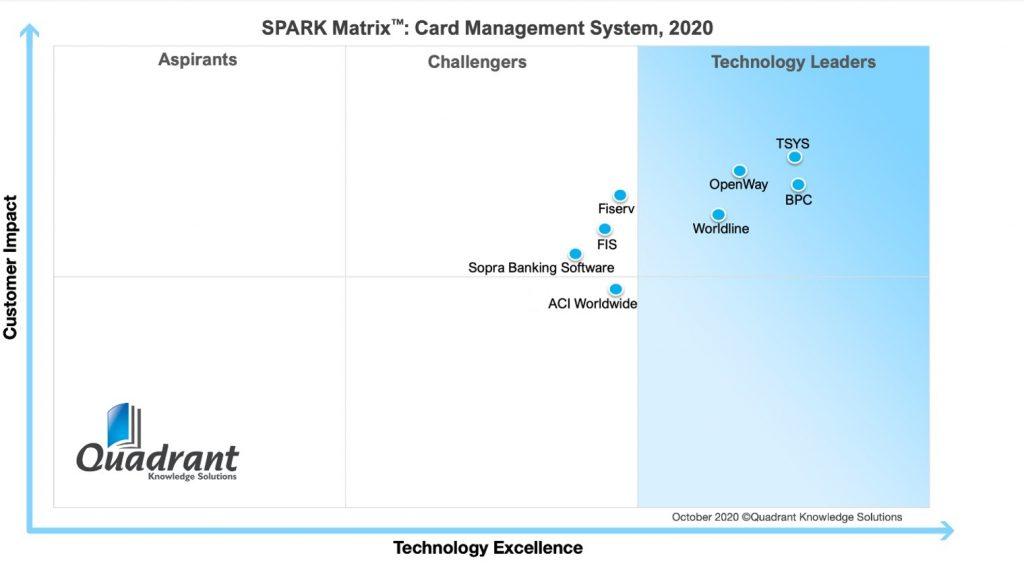 2020 SPARK Matrix for card management