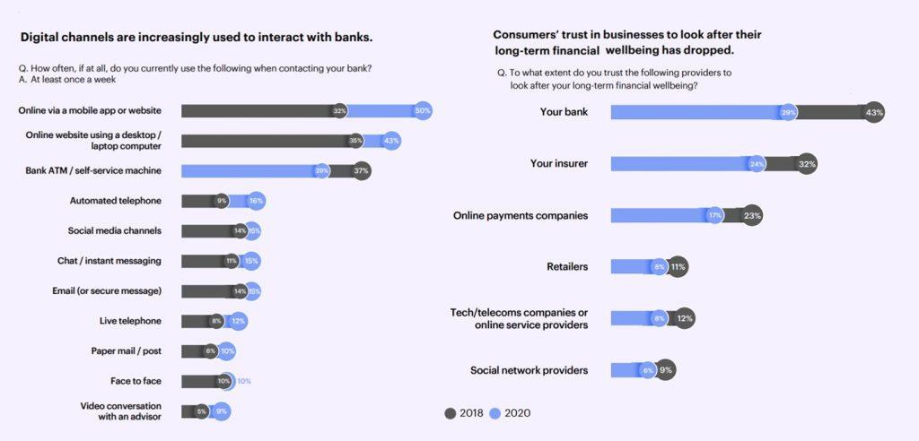 Consumer trust in banks 2020