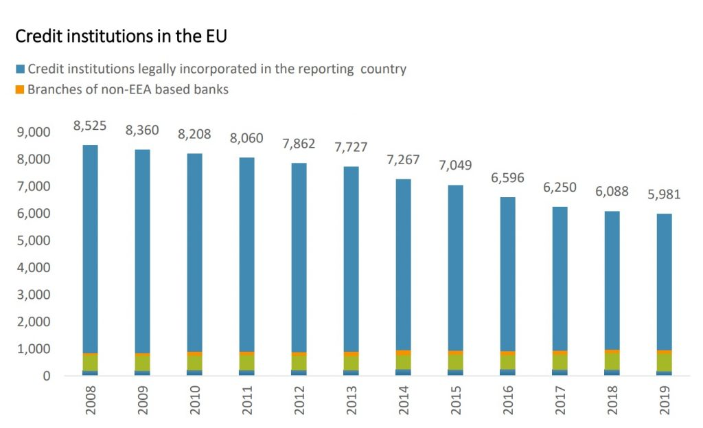 Credit institutions in the EU