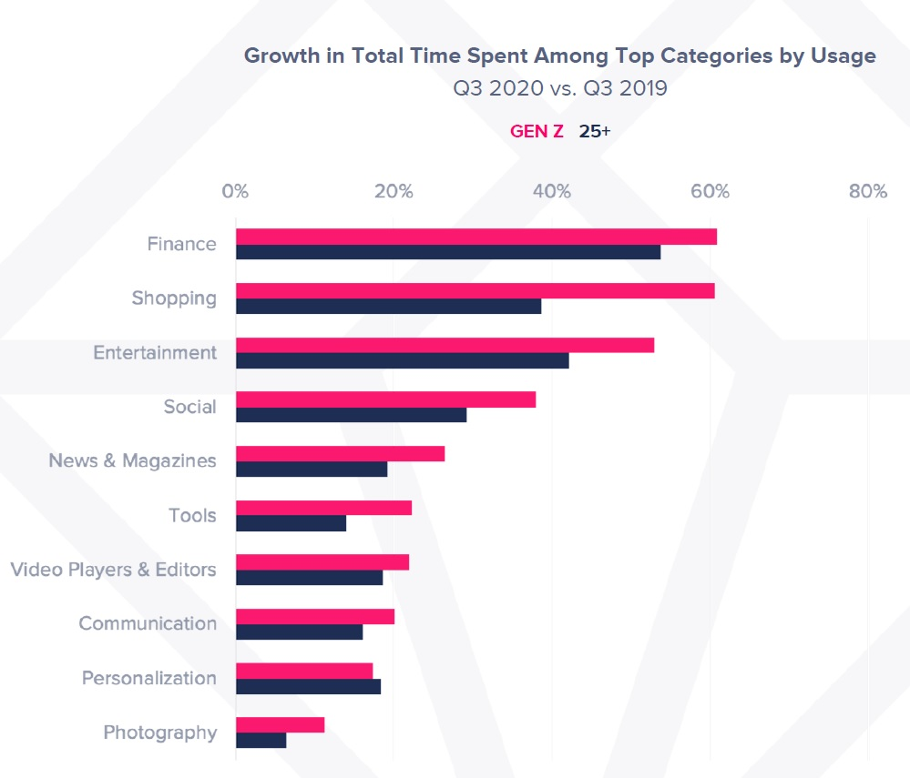 Growth in Total Time Spent Among Top Categories by Usage for Gen Z