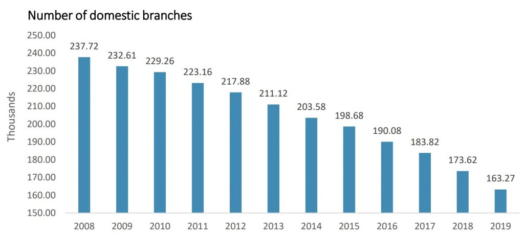 Number of domestic bank branches in EU