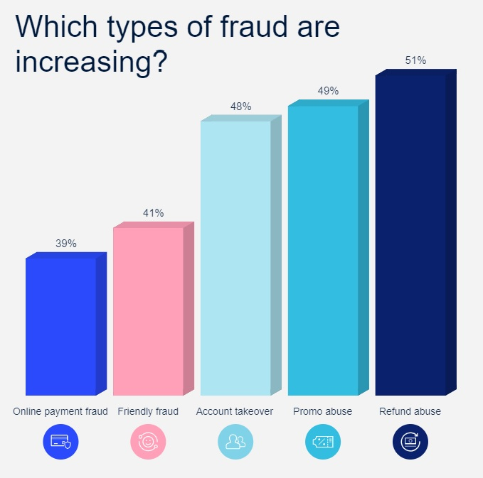 Which types of fraud are increasing