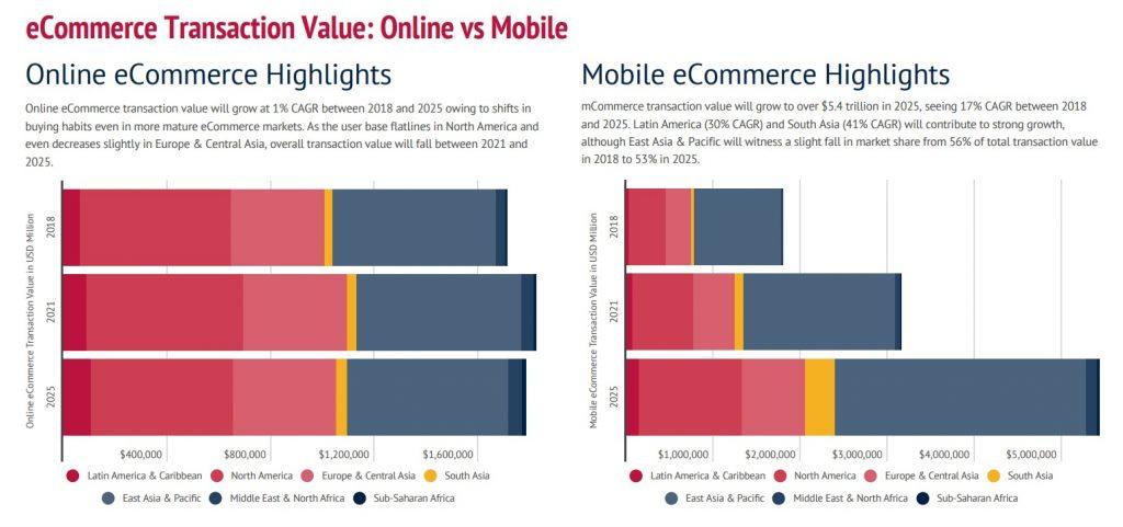 e-commerce Transaction Value Online vs Mobile