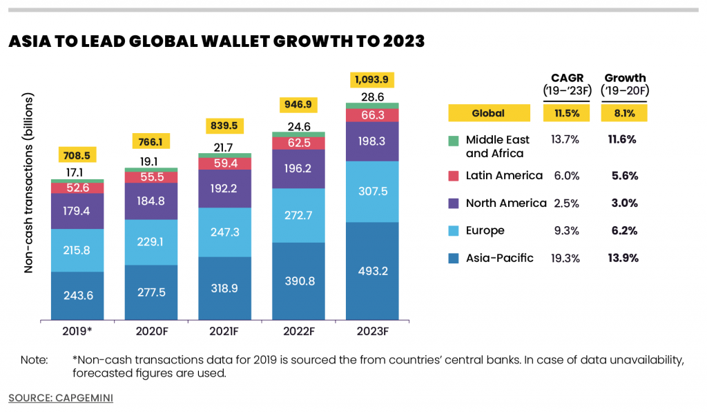 Mobile wallets growth