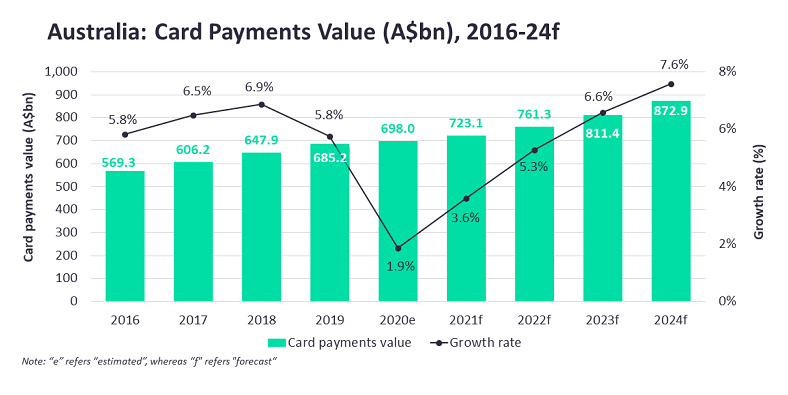 Card payments growth in Australia