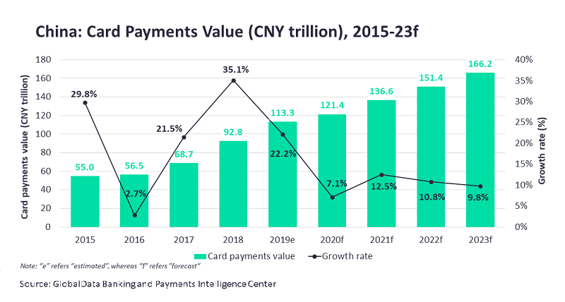 Card payments market in China