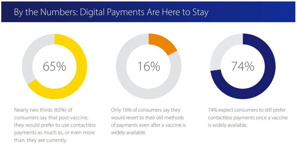 Contactless payments are here to stay