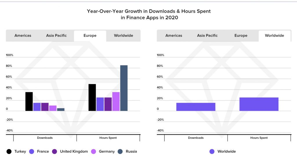 Year-Over-Year Growth in Downloads & Hours Spent in Finance Apps in 2020