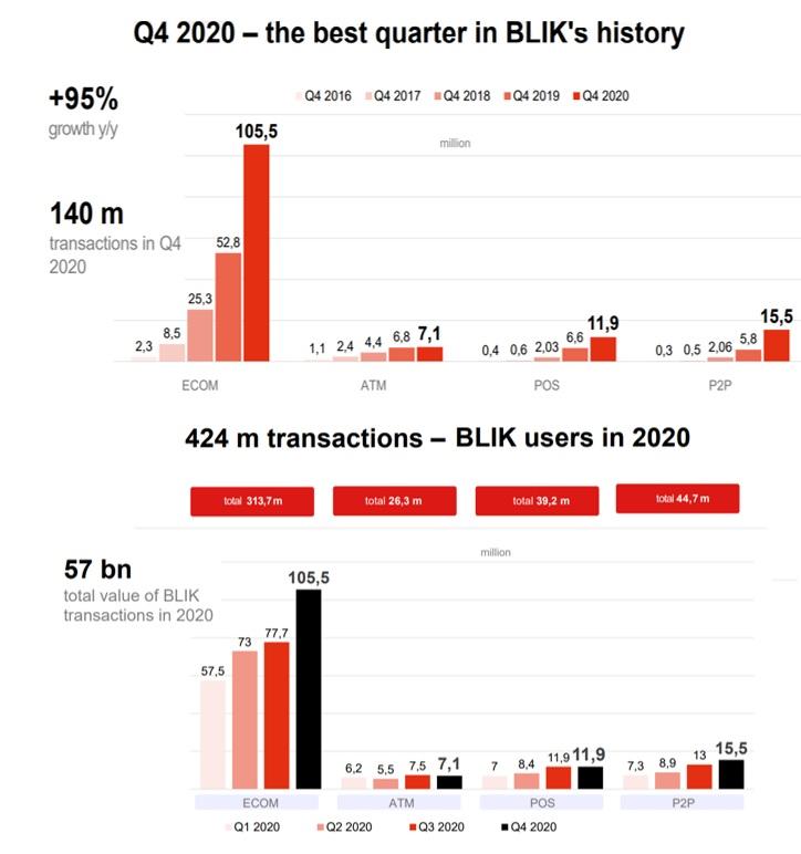 Blik payments stats