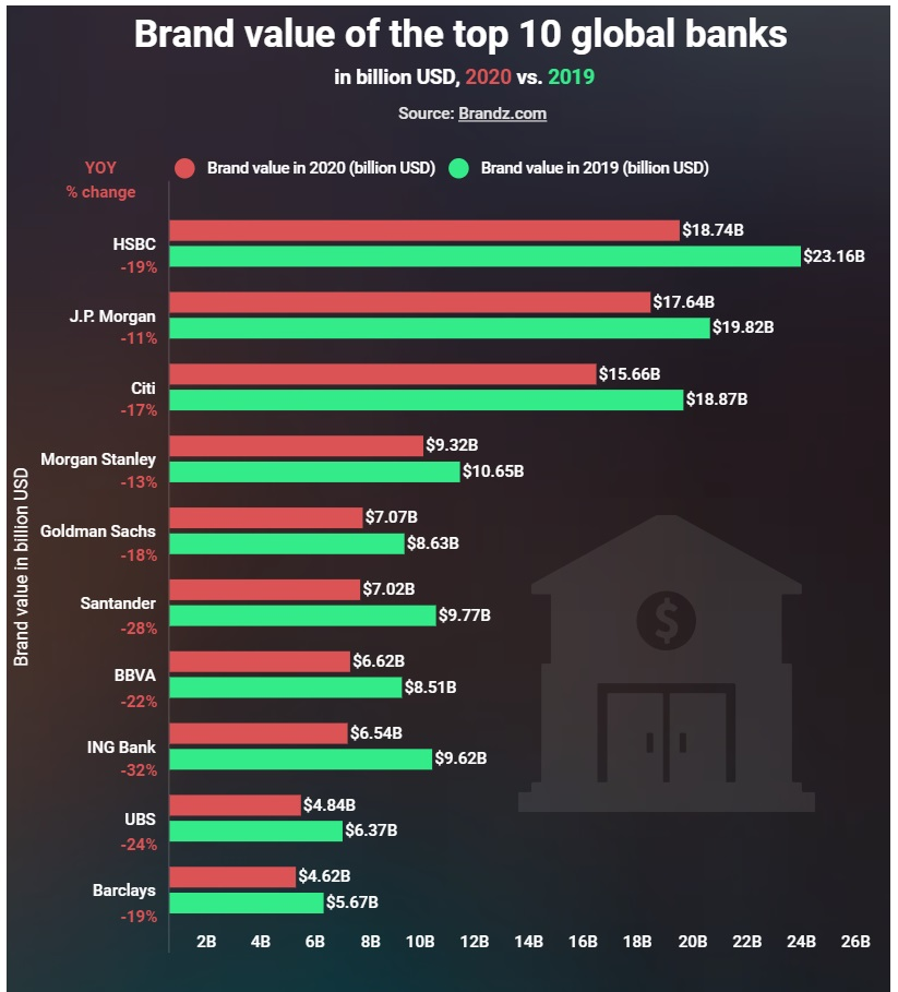 Brand value of the top 10 global banks