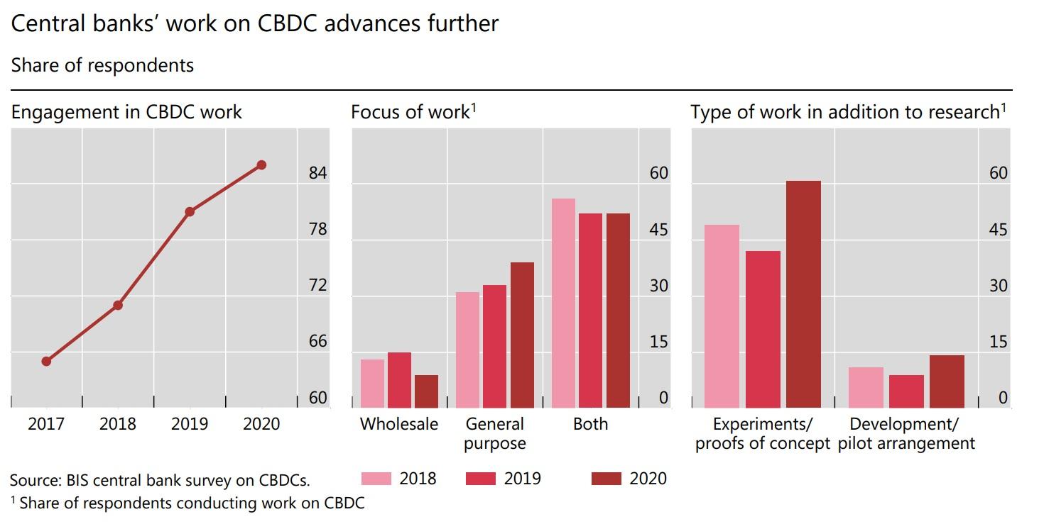 Central banks' work on central bank digital currencies advances further