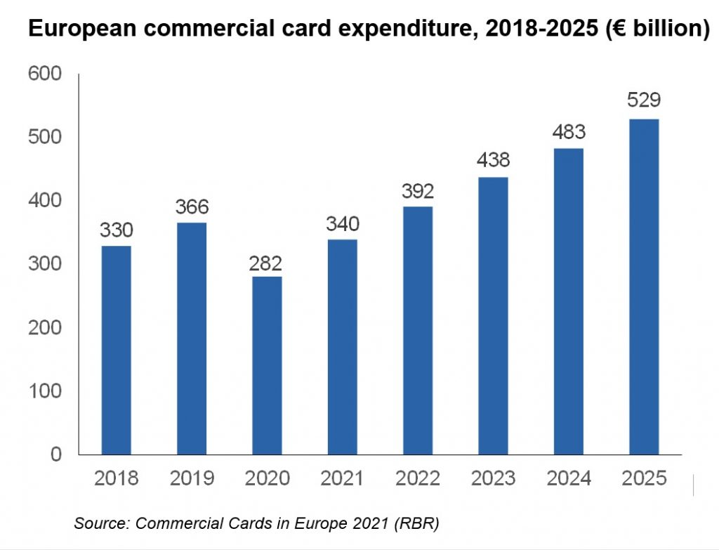 European commercial card expenditure, 2018-2025