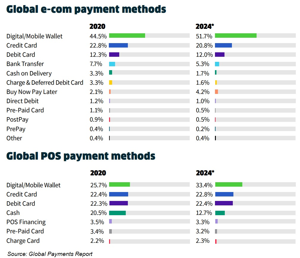 Global Payments Report 2021