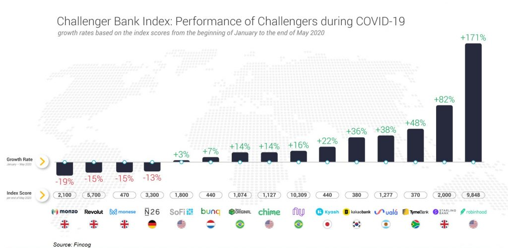Neo bank Comparison of Performance during COVID-19