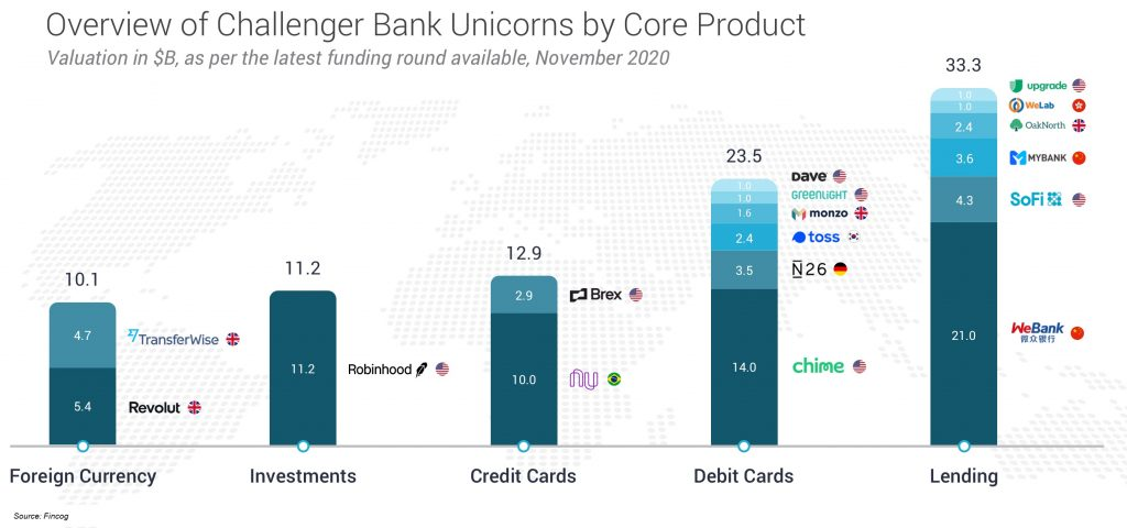 Overview of Neo Bank Unicorns by Core Product