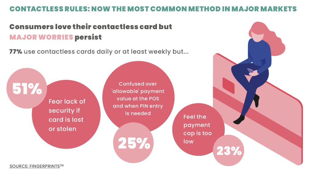 CONTACTLESS RULES: NOW THE MOST COMMON METHOD IN MAJOR MARKETS