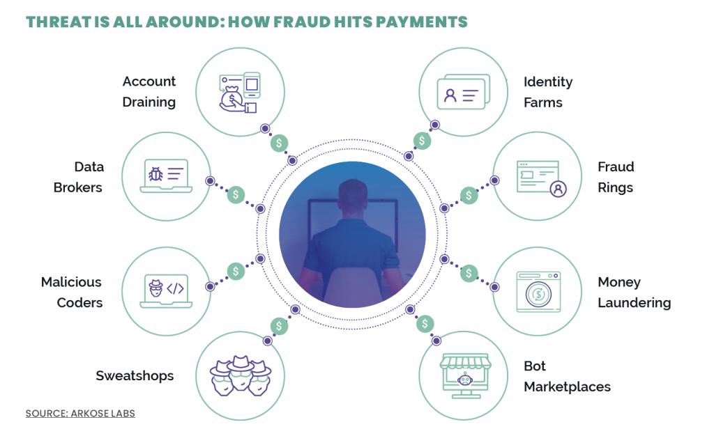 Fraud threat Metrix