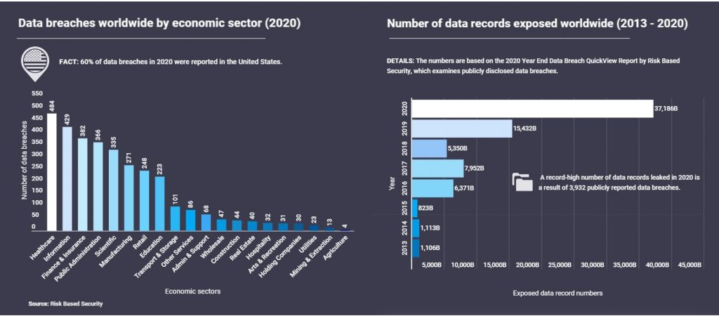 Data breaches worldwide by economic sector (2020)