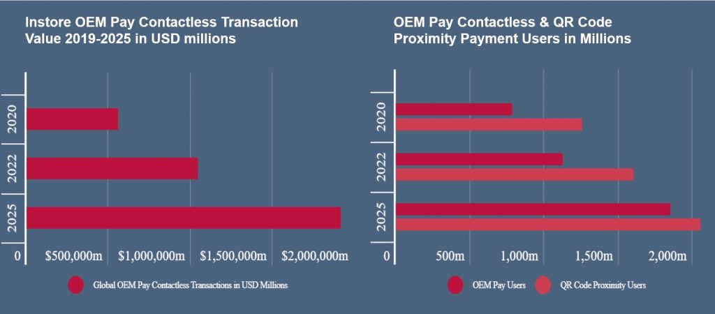 OEM Pay and Apple Pay transaction