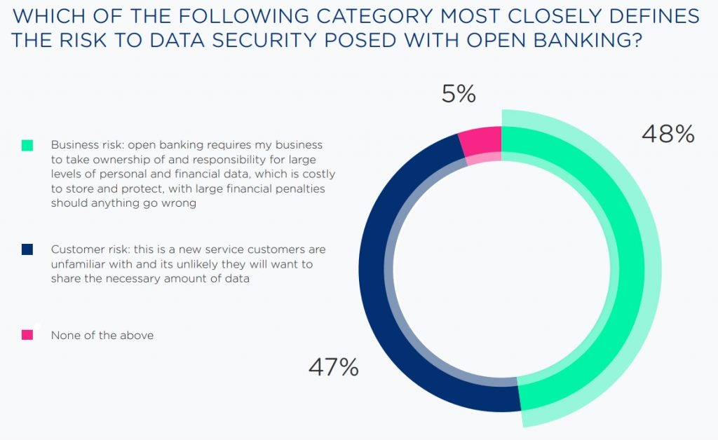 RISK TO DATA SECURITY POSED WITH OPEN BANKING