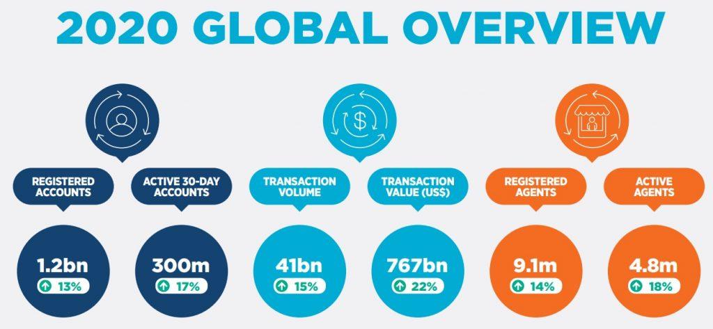 Informe sobre el estado de la industria sobre dinero móvil