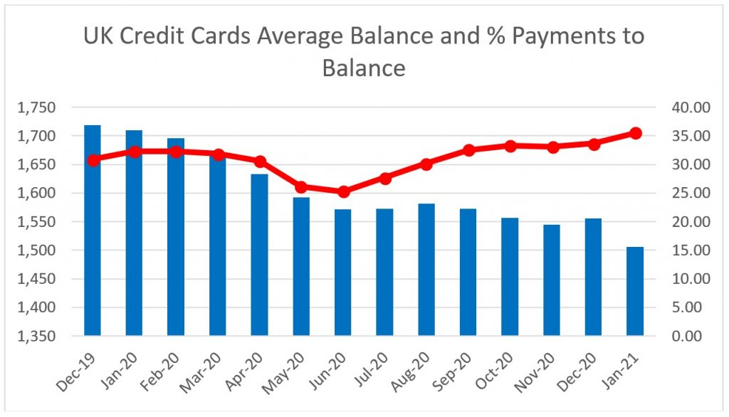 UK Credit Cards Average Balance and % Payments to Balance
