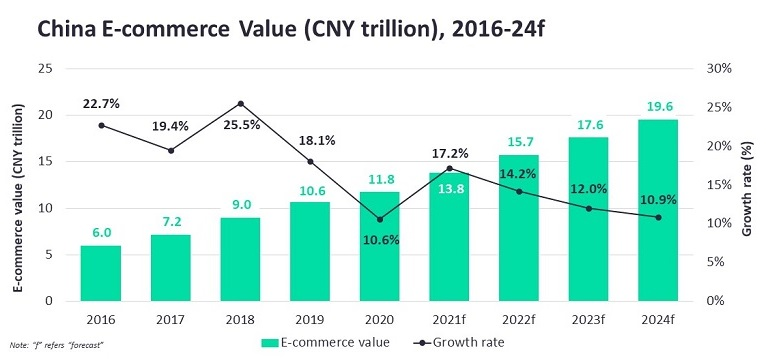 Chinese e-commerce market