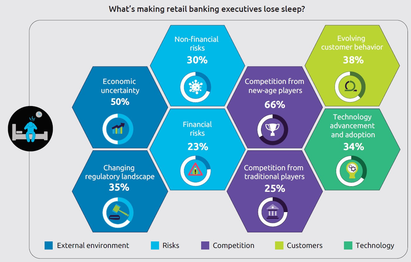 World Retail Banking Report