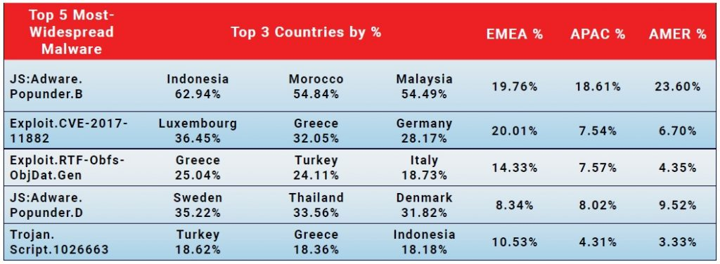 Top 5 Most-Widespread Malware Detections