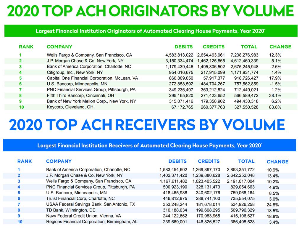 ACH Originators and Receivers